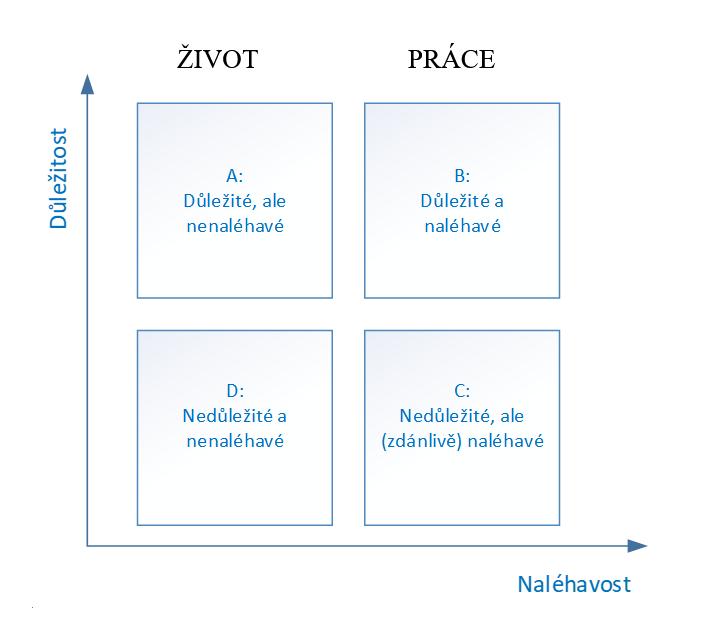 analýza priorit, čas, málo času, nedostatek času, priorita, priority, stanovení priorit