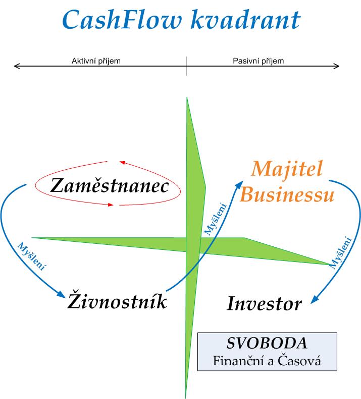 Cash Flow kvadrant: Jak získat pasivní příjem? [Část 1.] + Audio Zdarma ke stažení na konci článku…