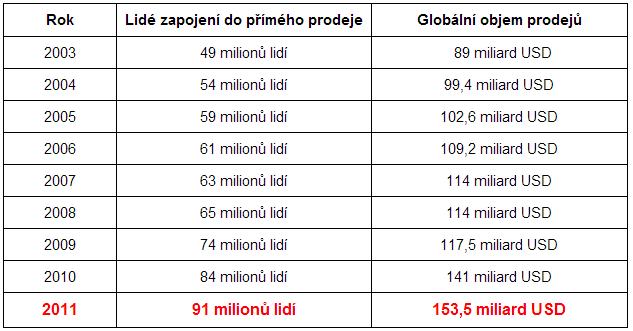 fakta_o_primem_prodeji